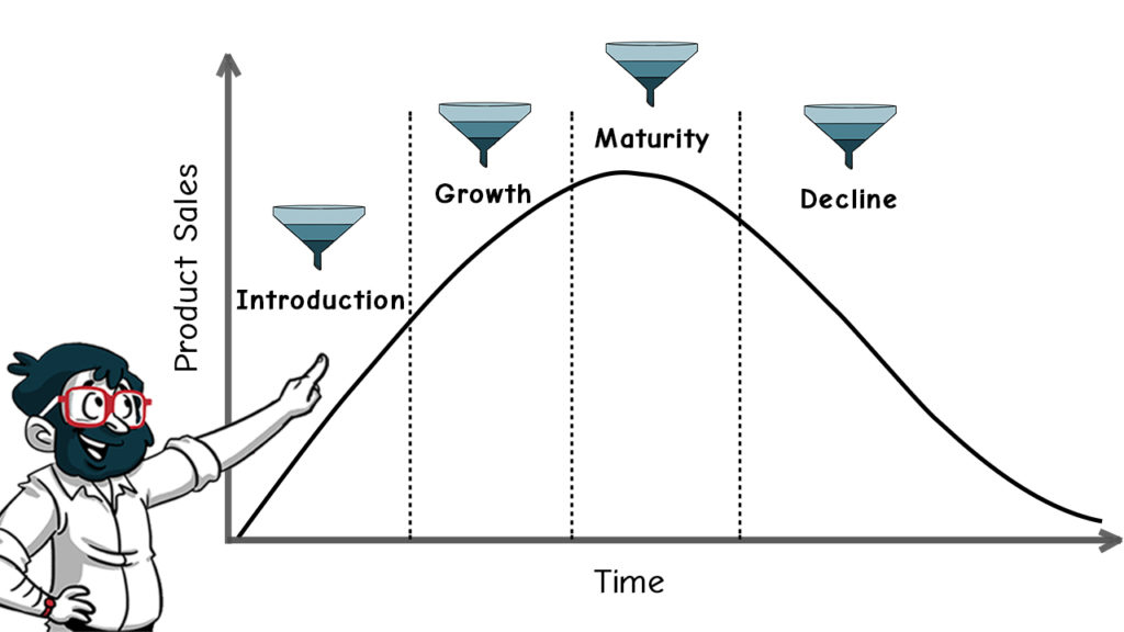 Should You Be Creating Funnel-wise Content across the PLC Curve? by thedigitalfellow