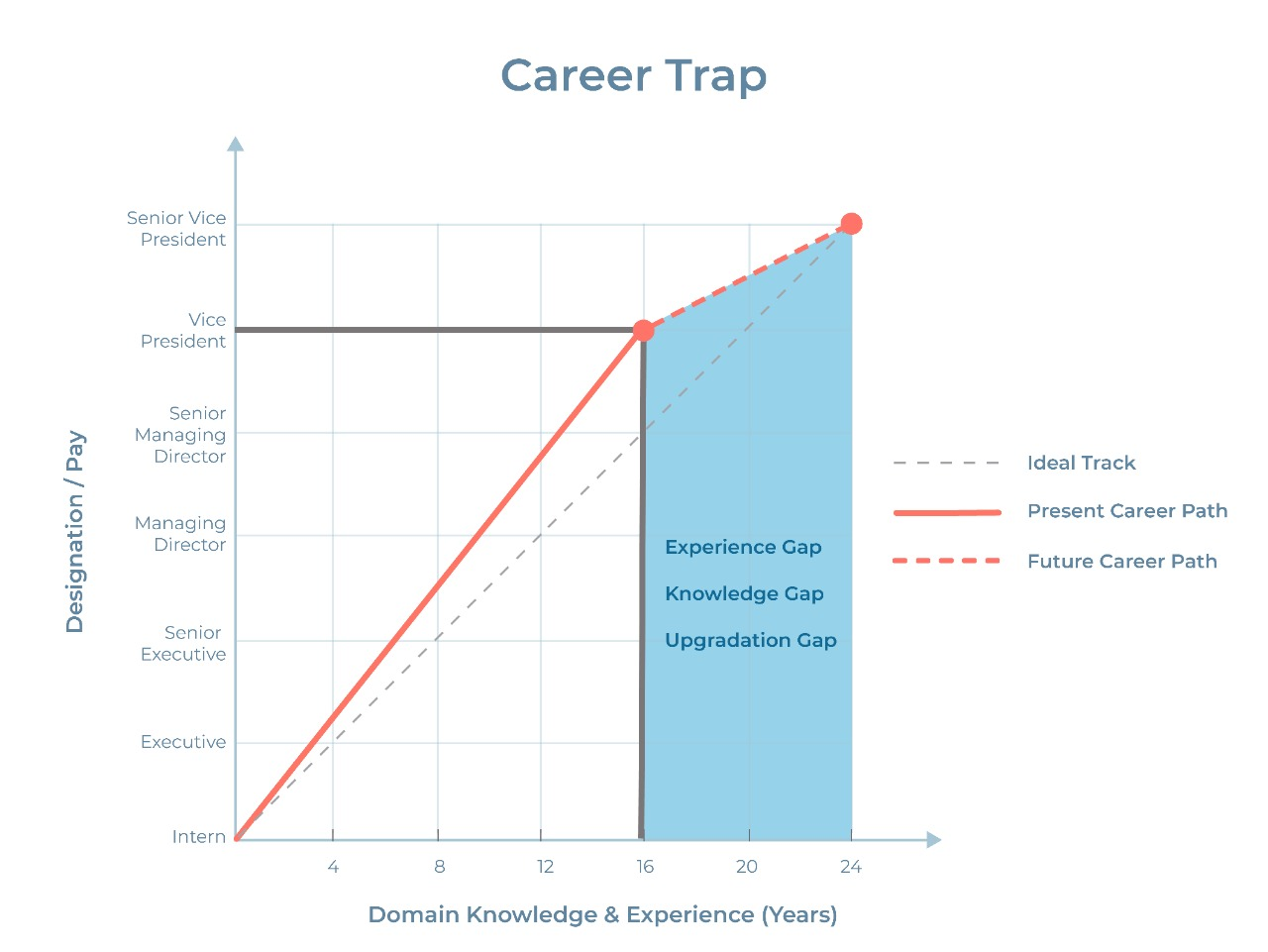 Career Trap by thedigitalfellow